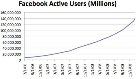 facebook 140 million